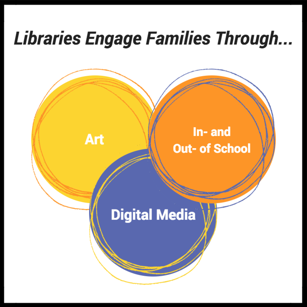 New Ideas for Libraries to Engage Families and Youth | Global Family